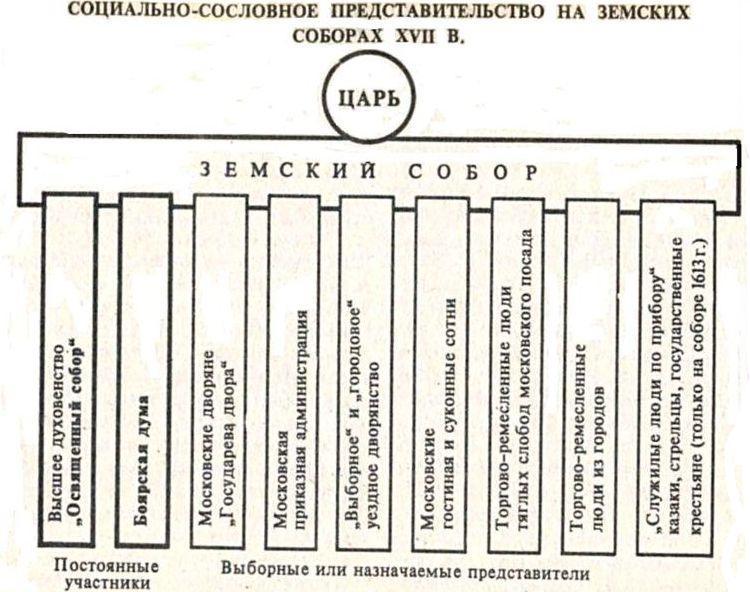 Земский собор (схема)